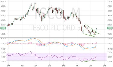 TSCO: Tesco looks set to test monthly 50-MA hurdle