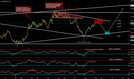 GOLD: GOLD Mid-term Short Opportunity
