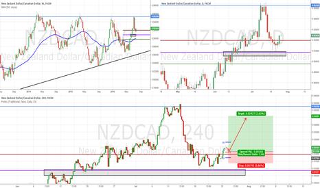 NZDCAD: NZDCAD Swing Trade
