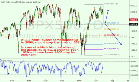 SPX500: SPX will likely bounce here, but not a good long entry yet