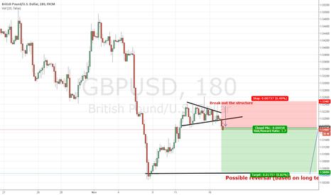 GBPUSD: Short term short.............long term long