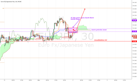 EURJPY: [EURJPY][UPDATE] IF it goes there...
