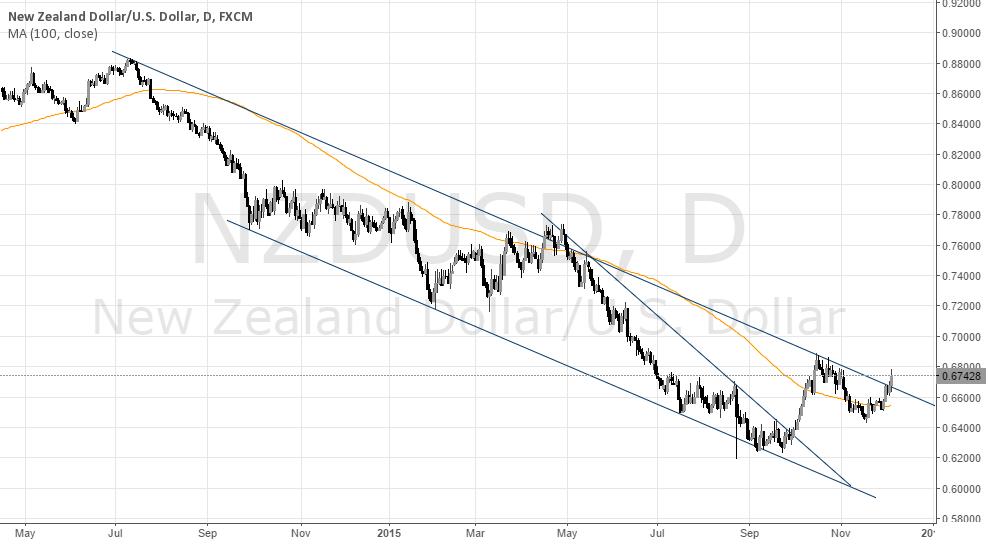 NZD/USD Channel Breakout