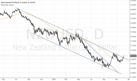 NZDUSD: NZD/USD Channel Breakout