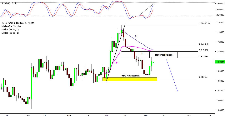 Euro/U.S Dollar Daily Analysis
