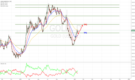 GOLD: Expecting a small retracement before moving higher