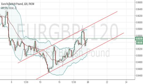 EURGBP: potential short?