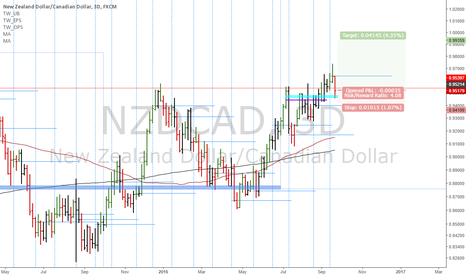 NZDCAD: Forex portfolio:NZDCAD-Low risk buy opportunity against support