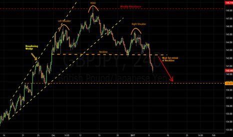 GBPJPY: GBPJPY - broadening wedge & HS pattern