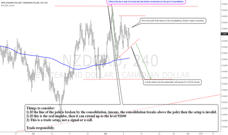 NZDCAD: NZDCAD/ Temporary short term sell before the big launch