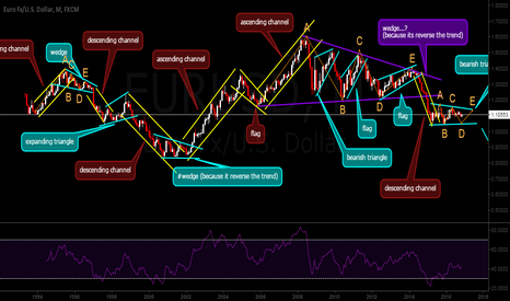 EURUSD: Learning to break down the structure