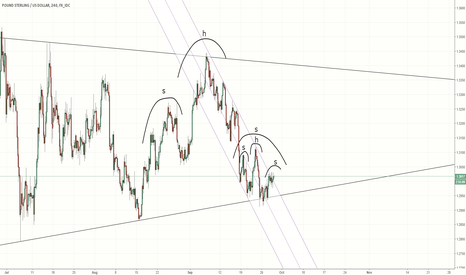 GBPUSD: GBPUSD -  head and shoulders everywhere