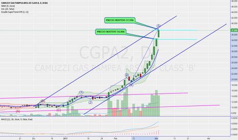 CGPA2: CGAP2 ondas de elliott-obj  alcanzados-hora de tomar ganancias