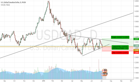 USDCAD: US DOLLAR/ CANADIAN DOLLAR