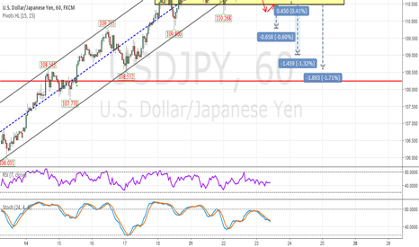 USDJPY: Short USDJPY, Pay attention to the rising channel