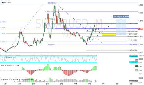 SUGARUSD: suger-month-rsi-green_short-red_long