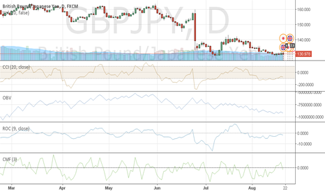 GBPJPY: long for somedays GBPJPY