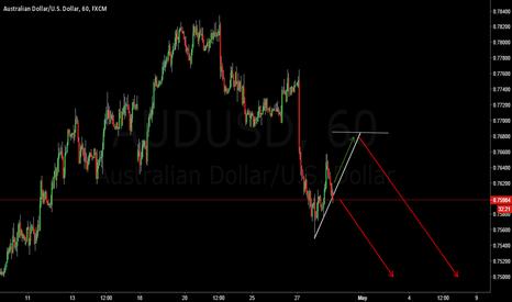 AUDUSD: AUD/USD Short. Easy money.