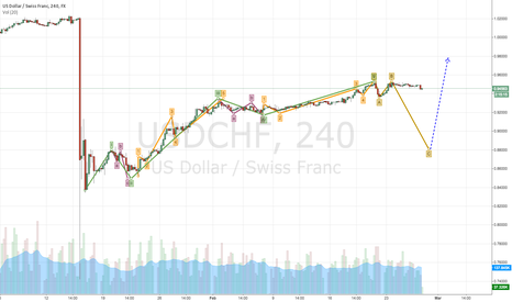 USDCHF: USDCHF - Elliot waves
