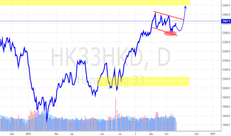 HK33HKD: Hong Kong HSI index Daily Update (24 Oct 2016)