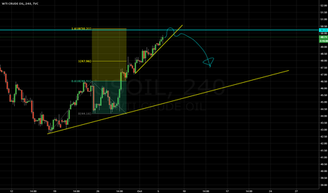 USOIL: Sell Oil With The Trend Line Breakout