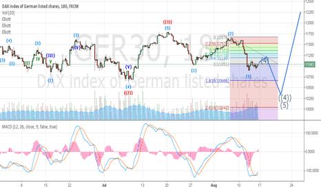 GER30: DAX TO TEST 10000 AREA