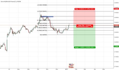 EURGBP: Short position