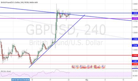 GBPUSD: GBPUSD Potential Long continuaton