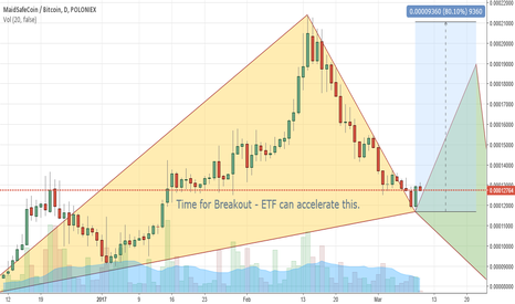 MAIDBTC: MaidSafe ETF Breakout incoming?!