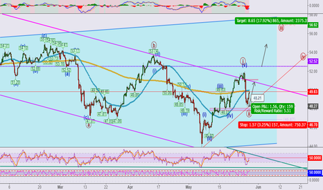 USOIL: USOIL**mid-long term Long(a continuation of last strategy)