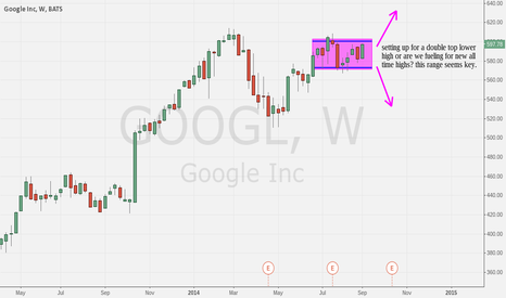 GOOGL: $GOOGL weekly chart cleanly shows the importance of this range
