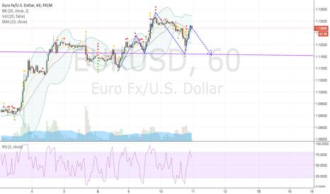 EURUSD: Possible H&S on hourly EURUSD