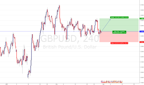 GBPUSD: GBP/USD BUY ENTRY @ 1.24433