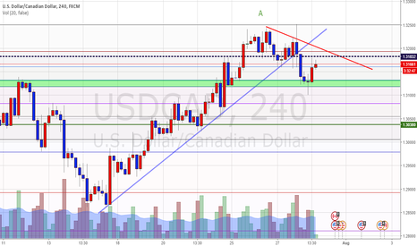 USDCAD: USDCAD waiting for the bait