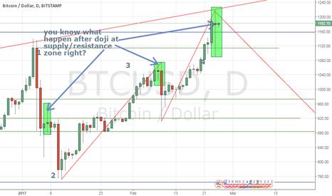BTCUSD: Bearish Doji Bitcoin