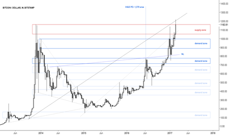 BTCUSD: New highs after NL of IH&S retested