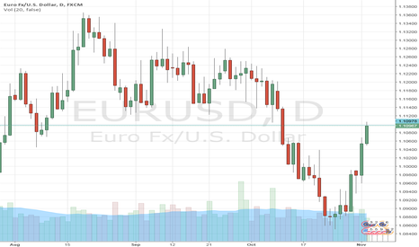 EURUSD: Four Reasons Why Fed Will Not Hike Today