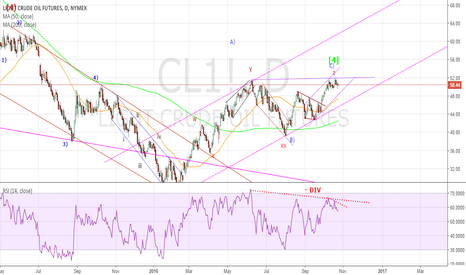 CL1!: CL Daily