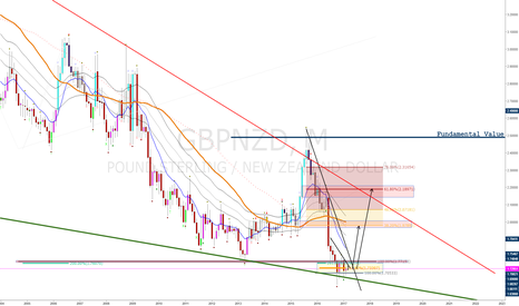 GBPNZD: GBPNZD: 36% Undervalued Long-Term from Current Levels...BUT...