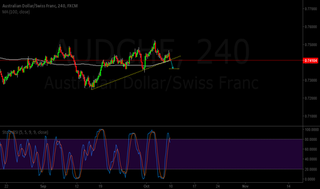 AUDCHF: AUDCHF Breaking out!
