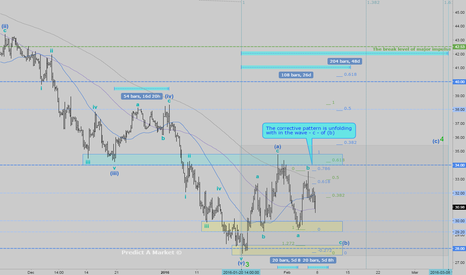 USOIL: WTI medium term corrective pattern