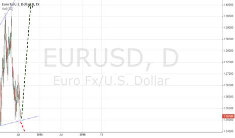 EURUSD: EURUSD at support level