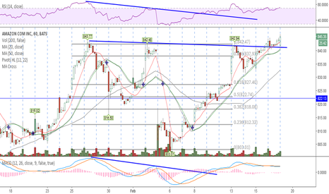 AMZN: Looks to be finally breaking out here