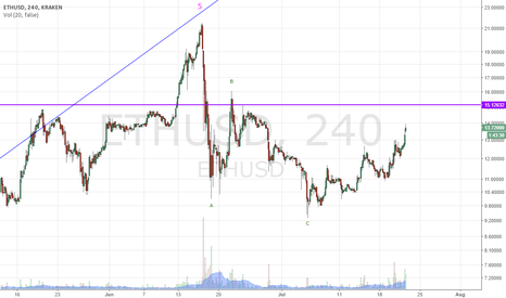 ETHUSD: Ether is bullish again