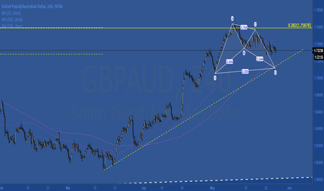 GBPAUD: $gbpaud quick short looking for 1.7125