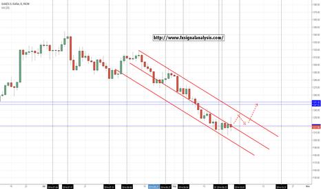 XAUUSD: gold target 1247?