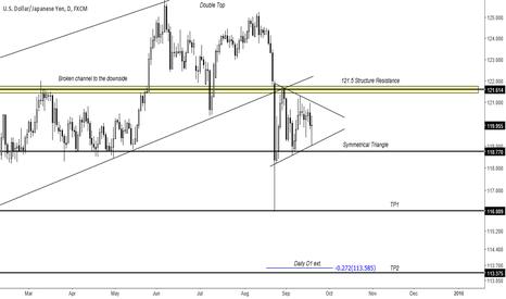 USDJPY: Dollar Yen Symmetrical Triangle