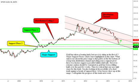 GLD: Gold Catching The Falling Knife ?