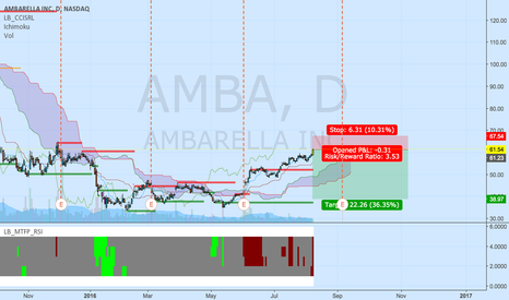 AMBA: overbought