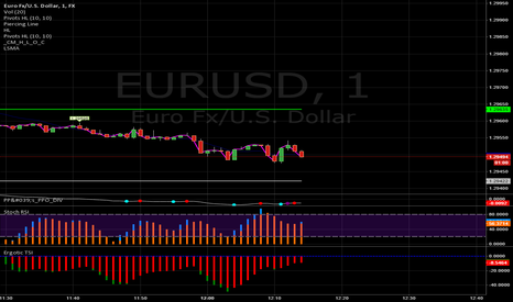 EURUSD: Trade 60 Seconds -  Binary Options - Reversal Strategy